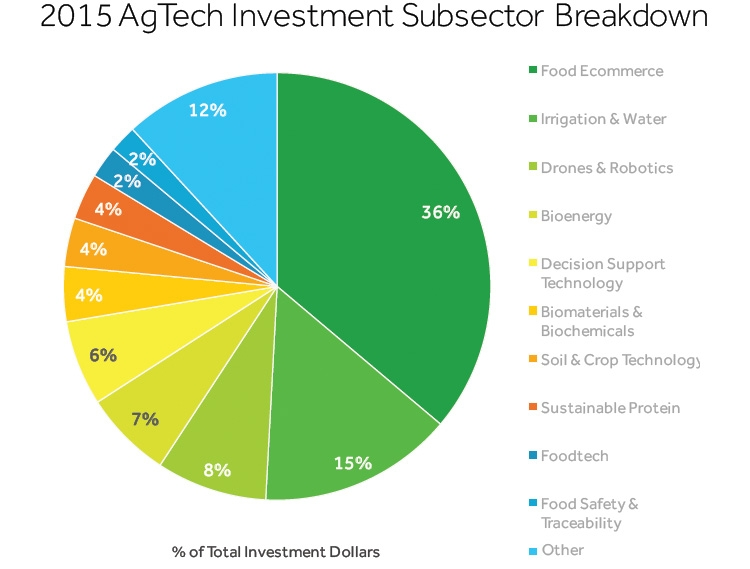 Investments in Agtech sectors