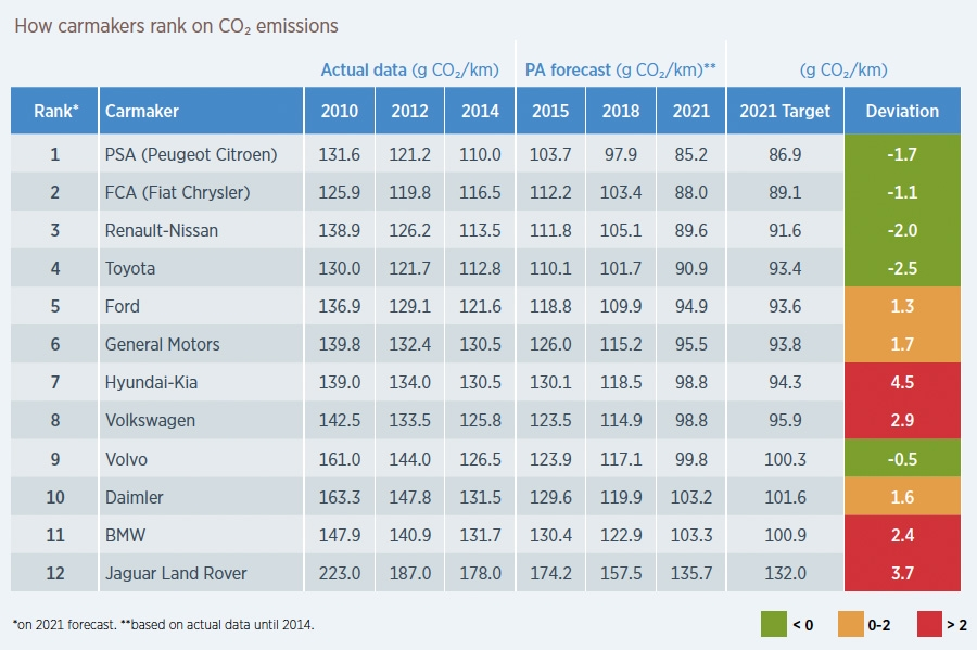 How carmakers rank on CO2 emissions