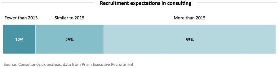 Recruitment expectations in consulting