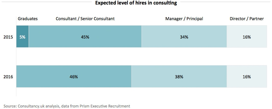 Expected level of hires in consulting