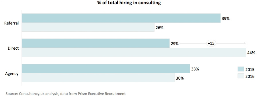 Percentage of total hiring in consulting