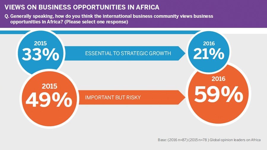 Views on business opportunities in Africa
