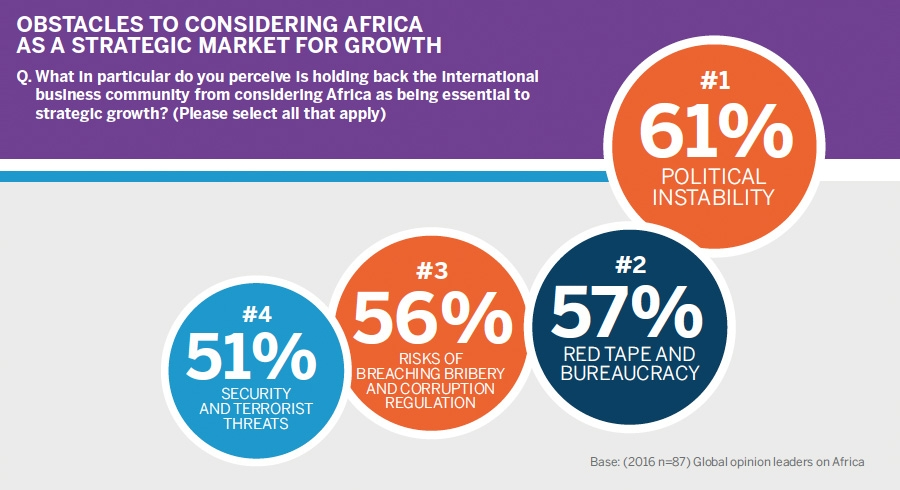 Barriers to investment in Africa