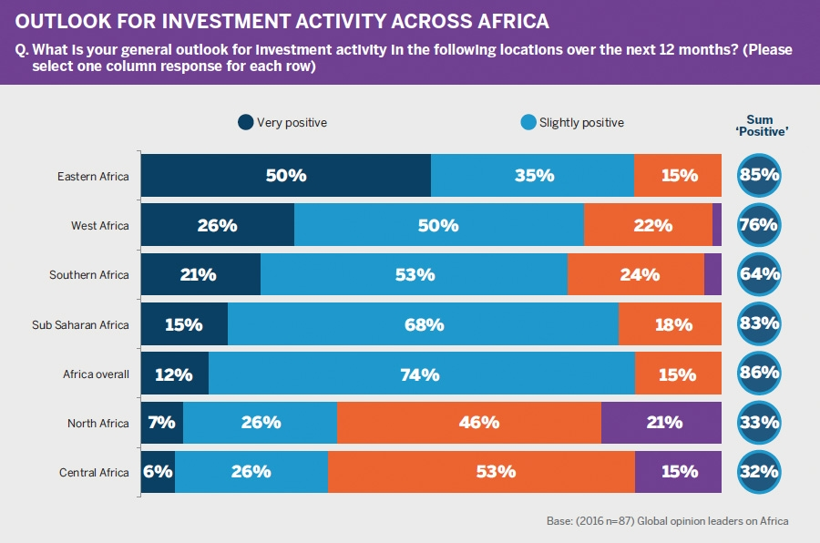 Positive sentiment in Africa economy