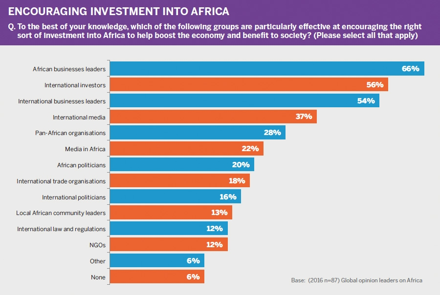 Key groups for attracting investment into Africa