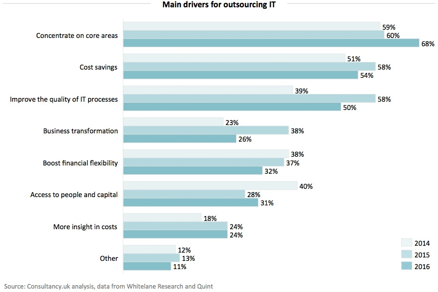 Main drivers for outsourcing IT