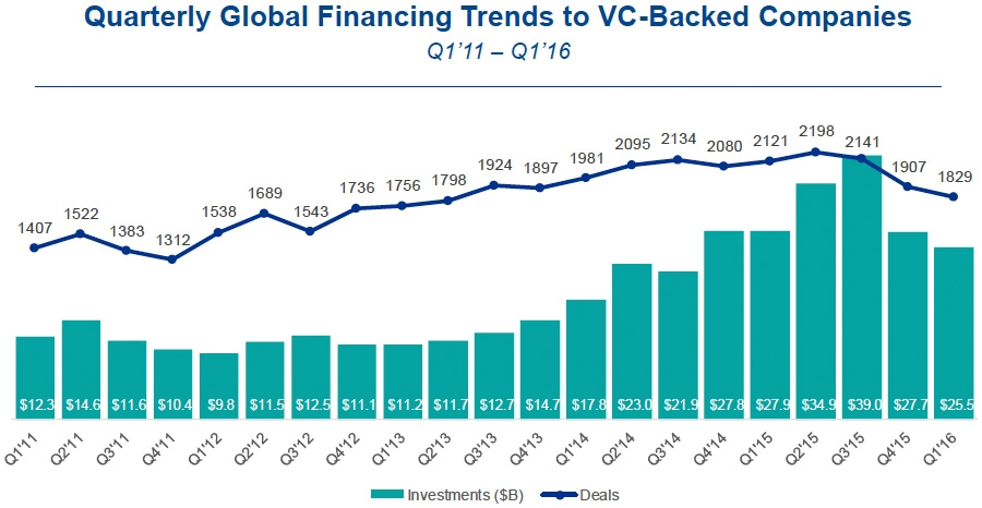 Venture capital investment in startups