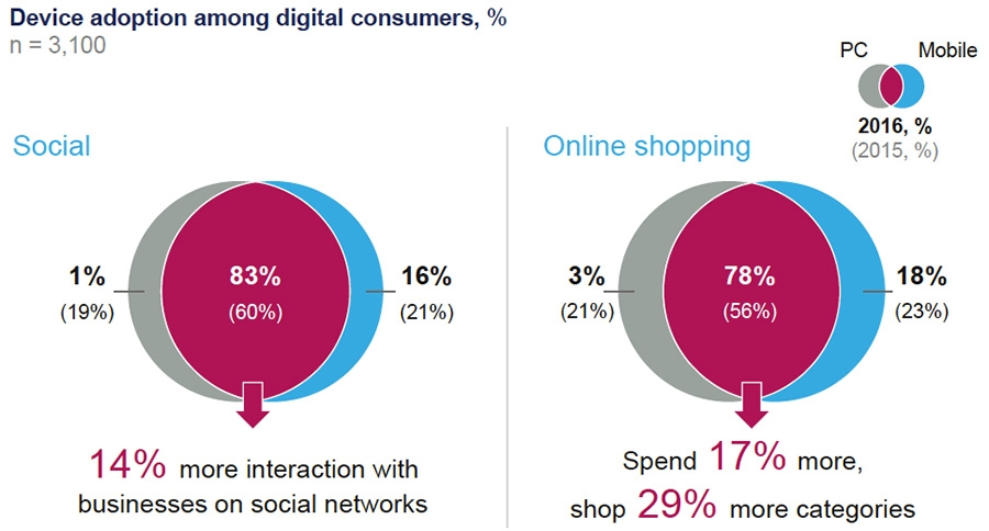 device adoption among digital consumers