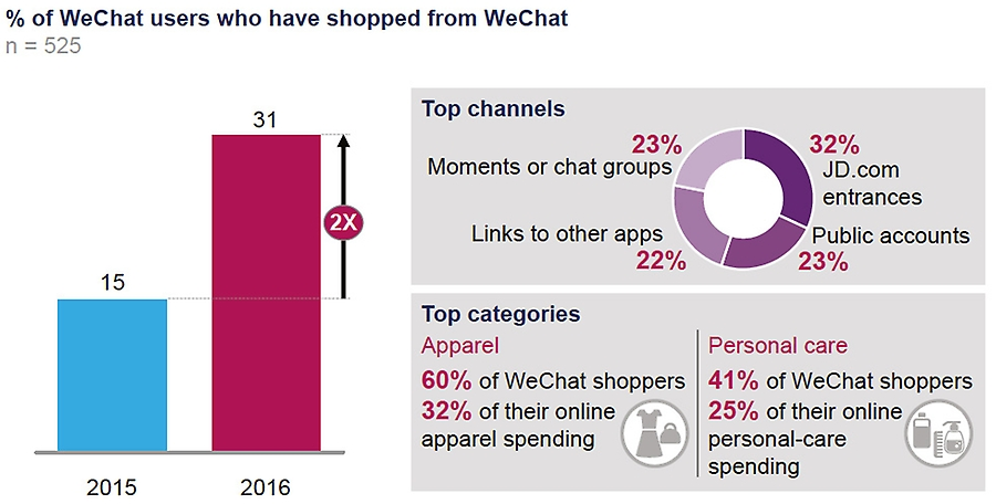 % of WeChat users who have shopped from WeChat