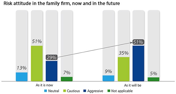 Risk attitudes of family businesses