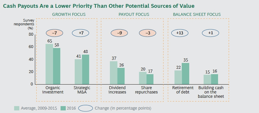 Priority sources of value
