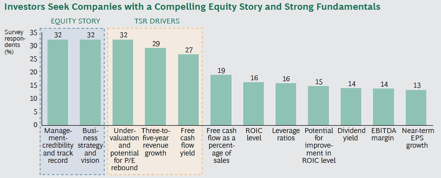 Investor seek companies with a compelling equity story