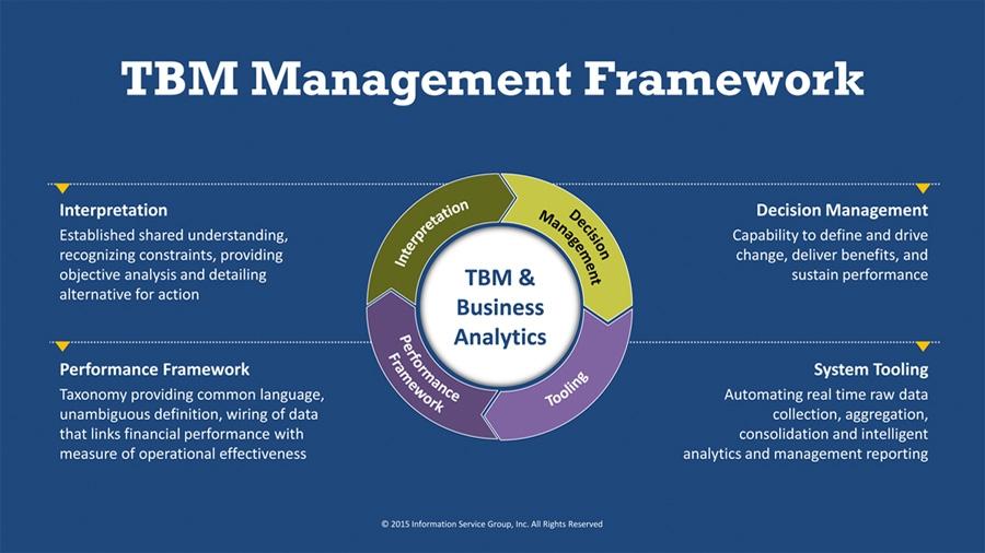 management business technology tbm framework managing services consultancy value demand itil