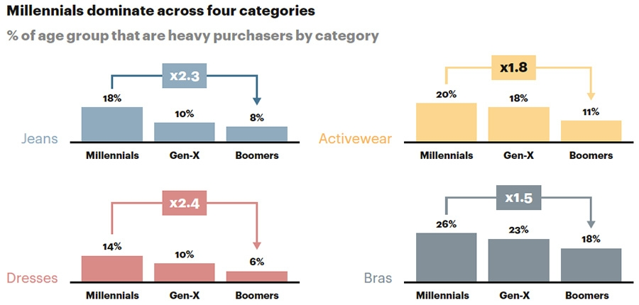 Heavy purchaser by generation