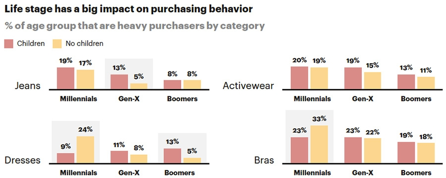 Life stage has a big impact on purchasing behaviour