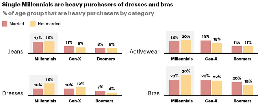 Single millennials are heavy purchasers of dresses and bras