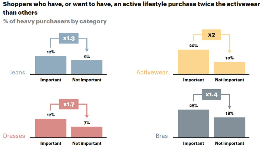 Shoppers with active lifestyles