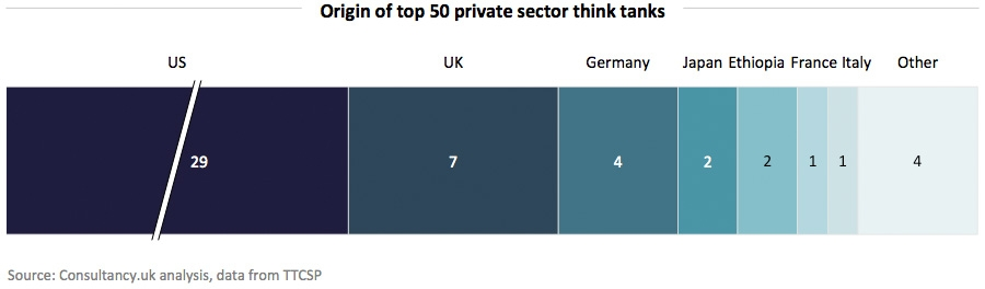 Origin of top 50 private sector think tanks