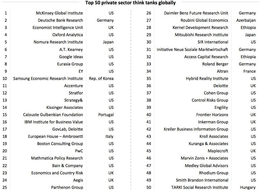 Top 50 private sector think tanks globally