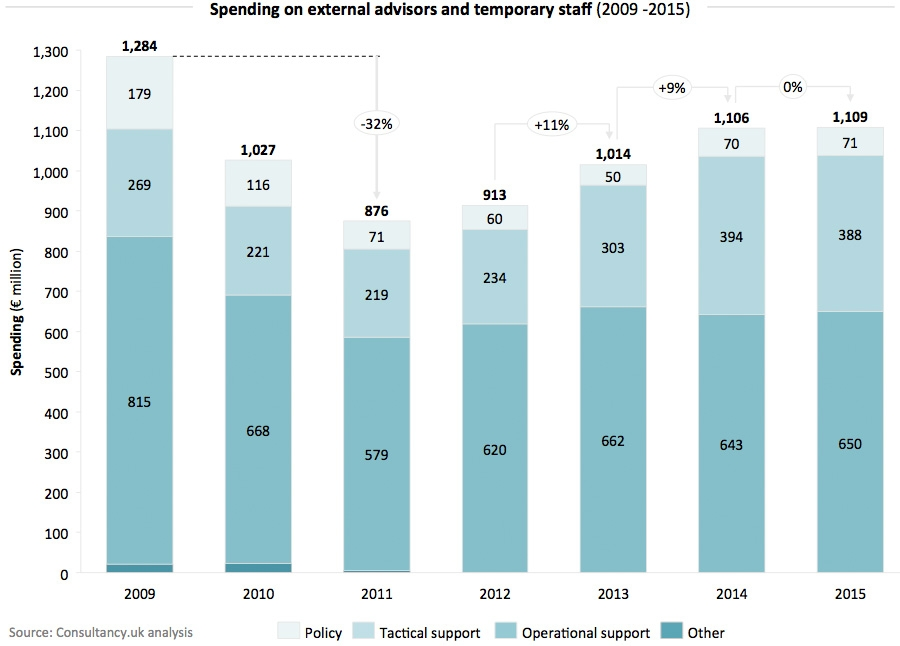 Spending on external advisors and temporary staff (2009 -2015)