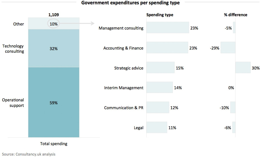 Government expenditures per spending type