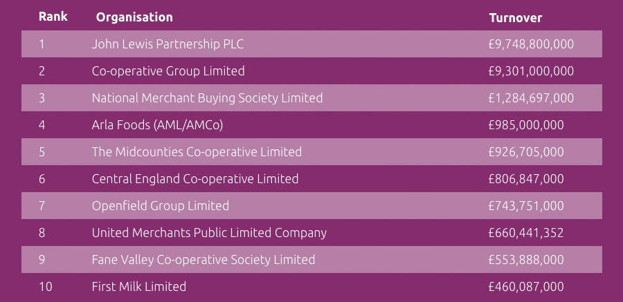 Top 10 co-operative businesses in the UK