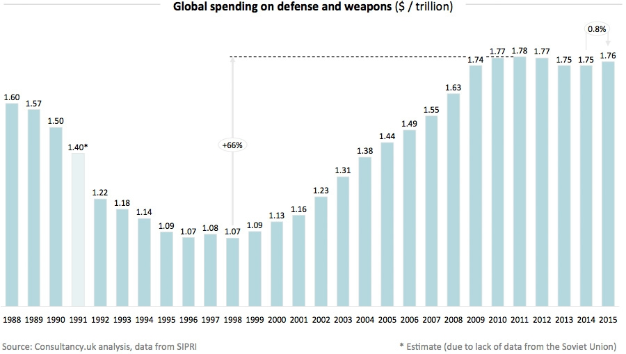 Global spending on defense and weapons