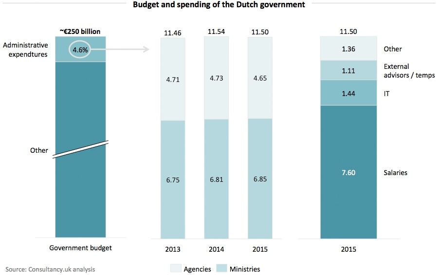 Budget and spending of the Dutch government