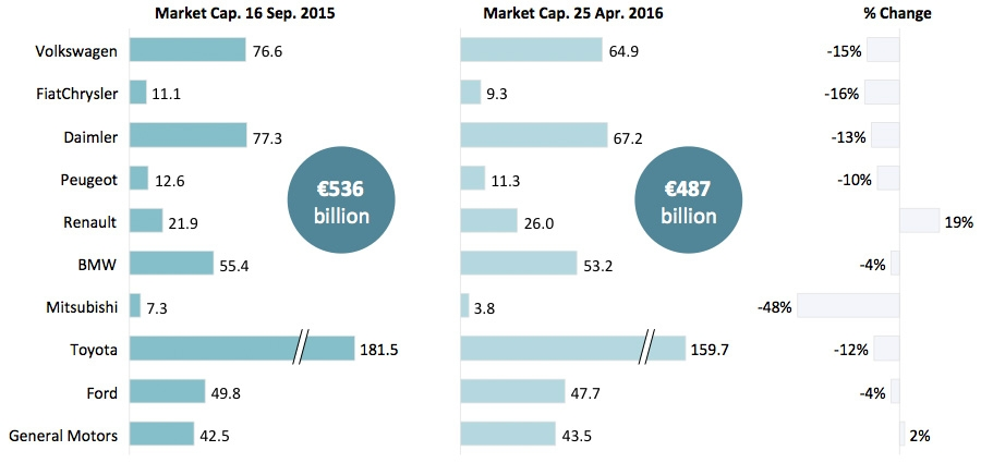 Market capitalisation of large automotive firms