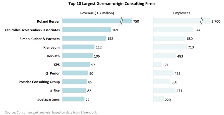 Top-10-Largest-German-origin-Consulting-Firms-jpg