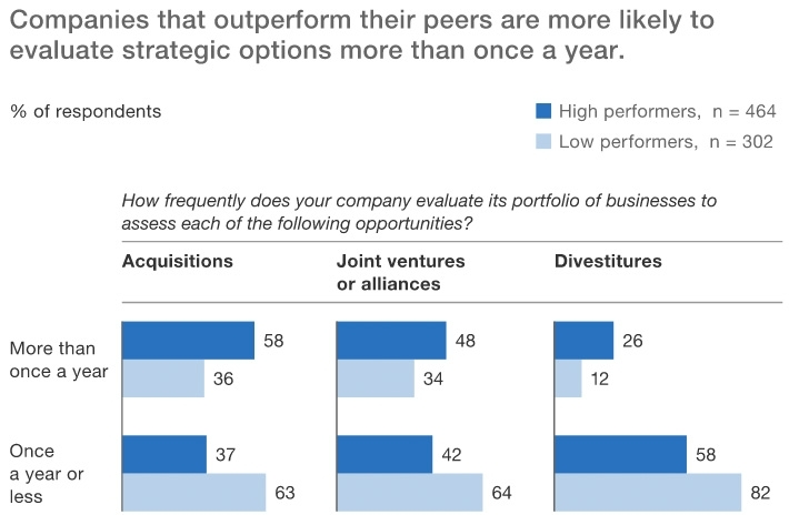 High performers better at evaluating strategic options