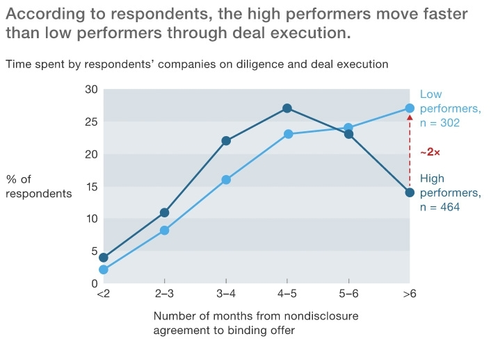 High performers move faster through deal execution