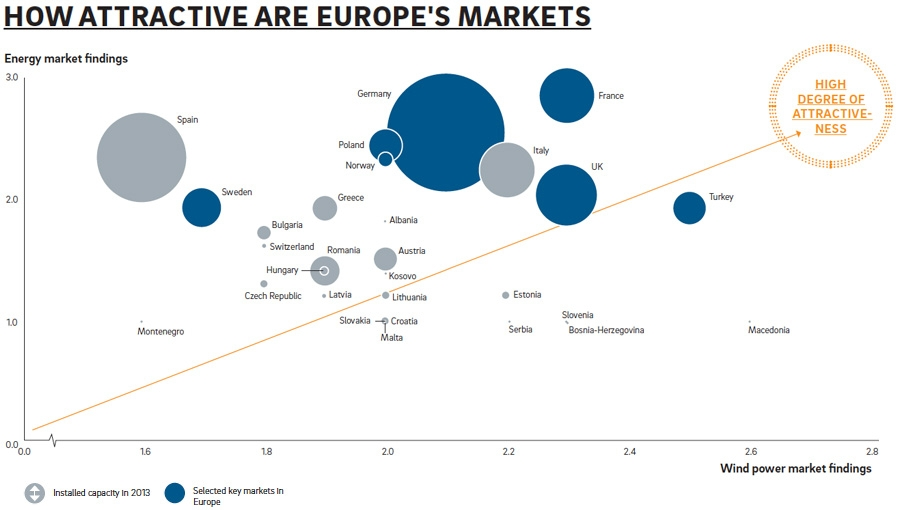 European energy market by country