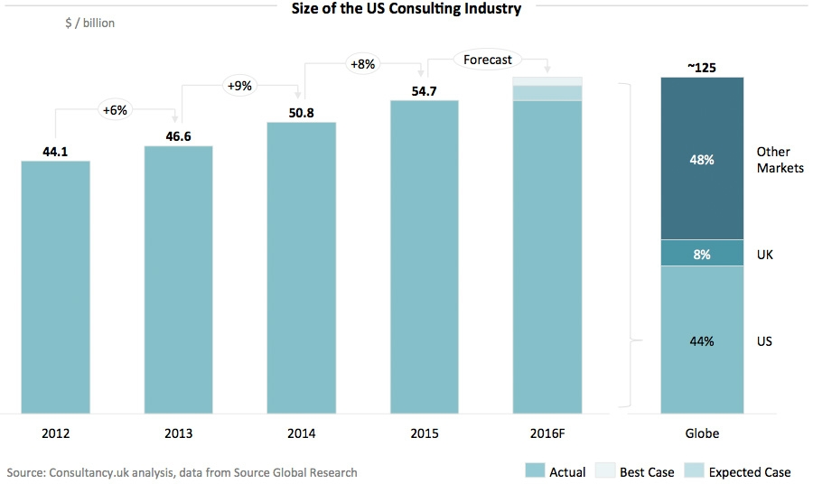 Size of the US Consulting Industry