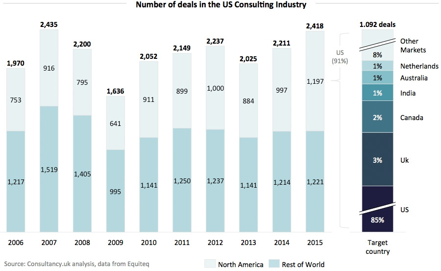 Number of deals in the US Consulting Industry