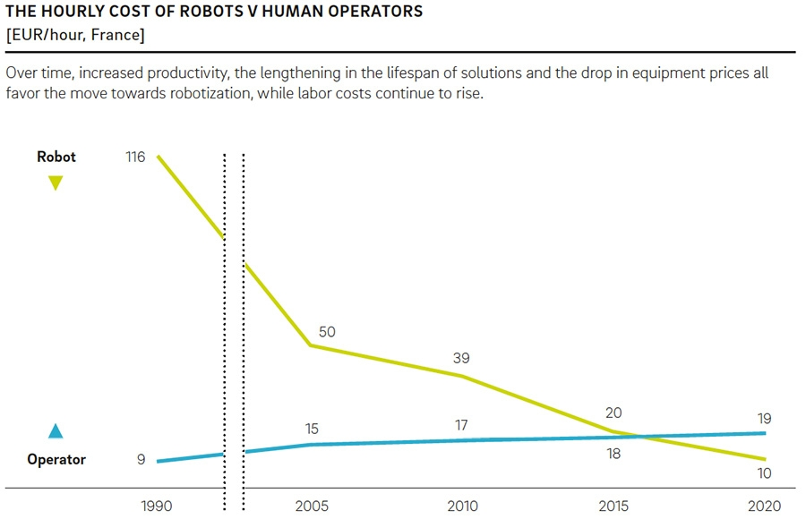 Human vs robot inflection point