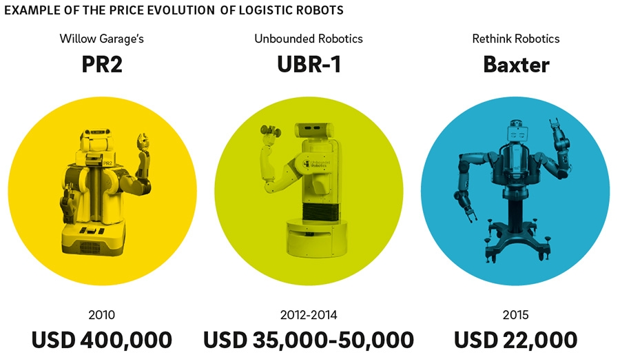 Logistics robot price