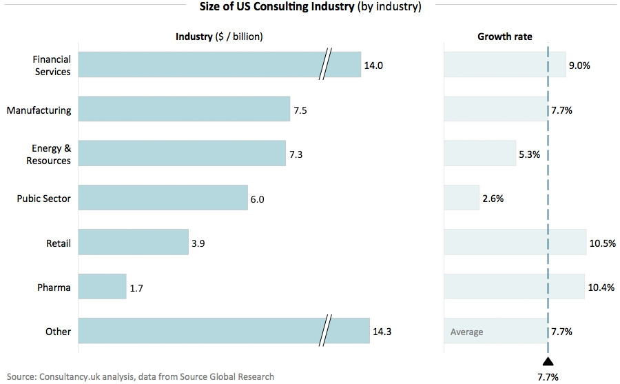 Size of US Consulting Industry (by industry)