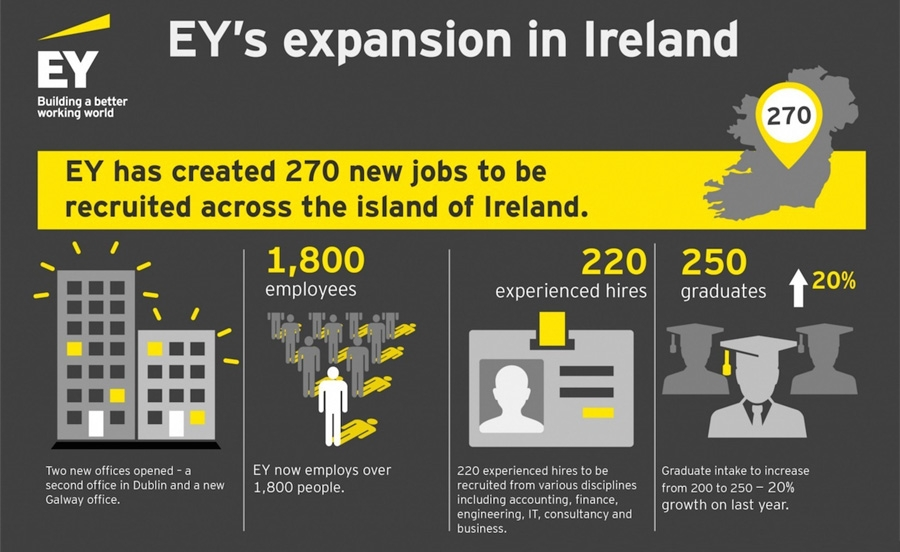 EYs expansion in Ireland