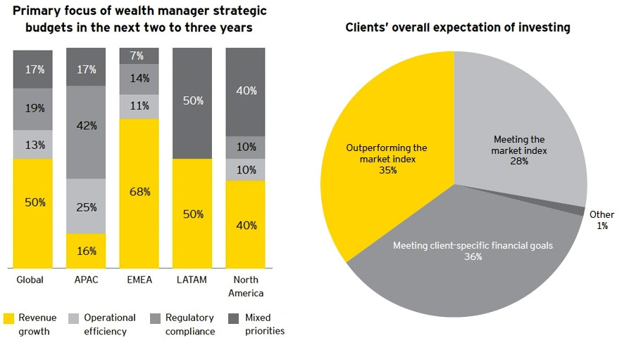 Primary focus of wealth manager strategic budgets