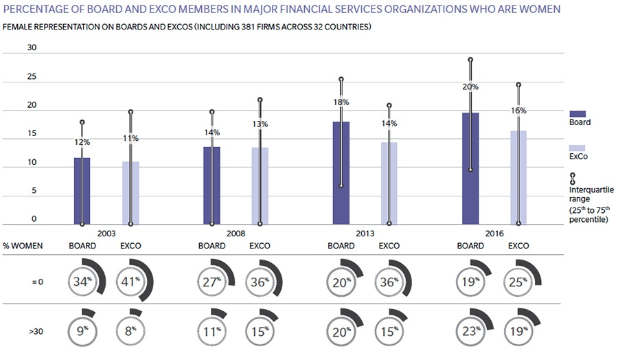Women at executive committees in financial services