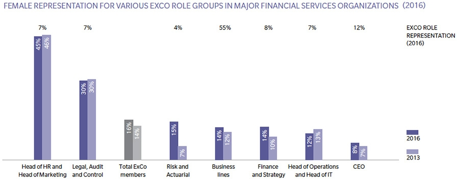 ExCo roles held by females