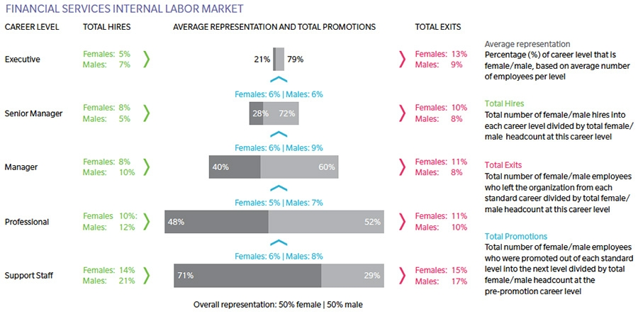 Financial services labour market dynamics