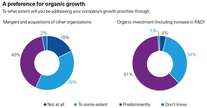 Preference for organic growth
