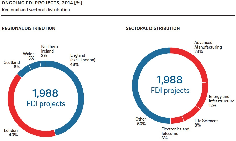 FDI location and distribution