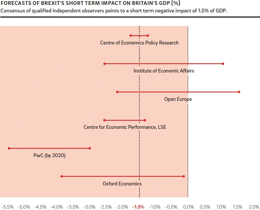 Economic forecasts of a Brexit