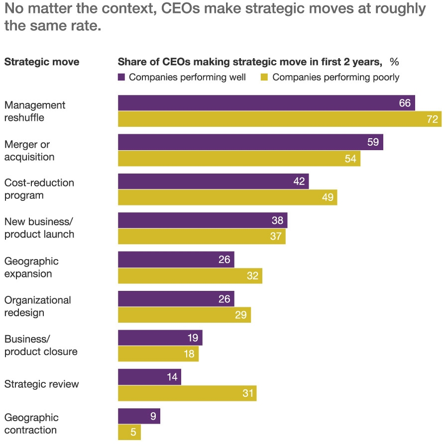 CEOs make roughly similar strategic moves