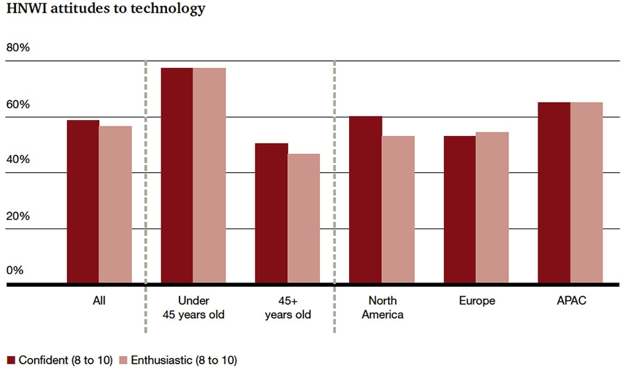 HNWI attitudes to technology