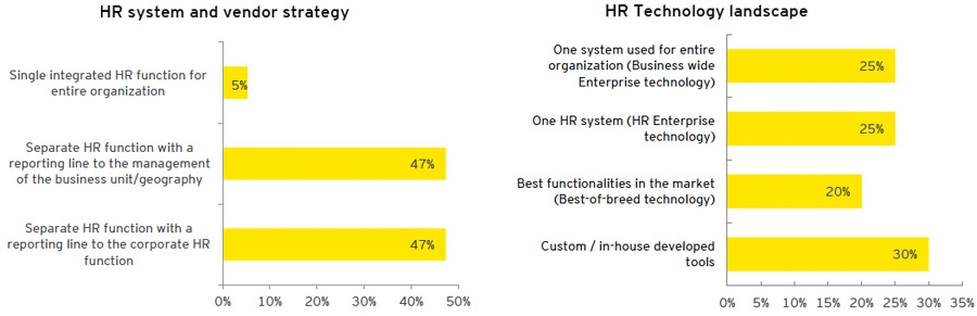 HR system and vendor strategy + HR Technology landscape