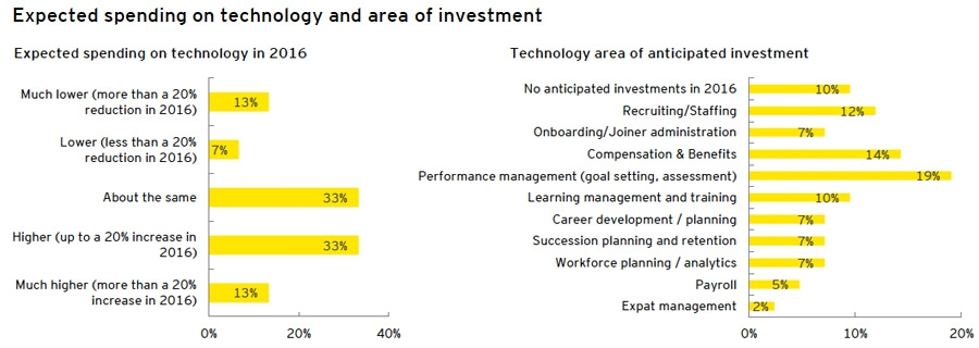 Expected spending on technology and area of investment
